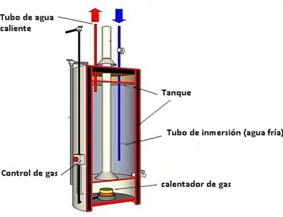 funcionamiento de los calentadores